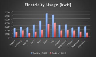 Energy-Management-Graph[1]